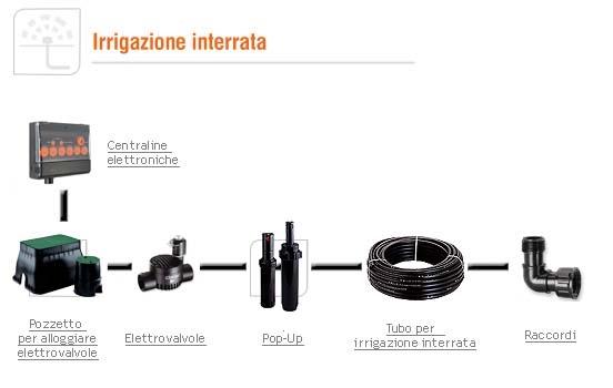 Progettazione impianto irrigazione interrato 1 impianto - Impianto d irrigazione interrato ...